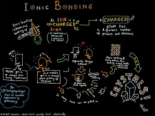 Ionic bonding illustrated